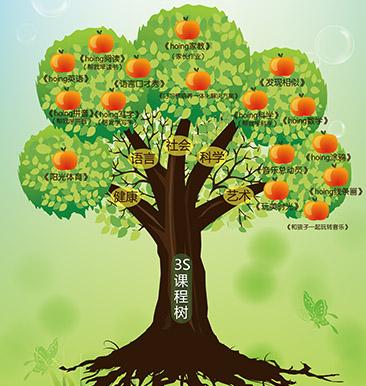 3S课程树